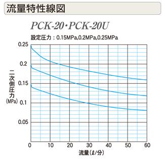 PCK / PCK-U